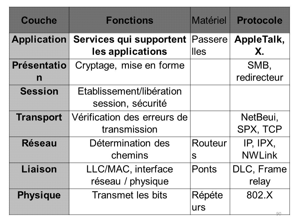 Services qui supportent les applications