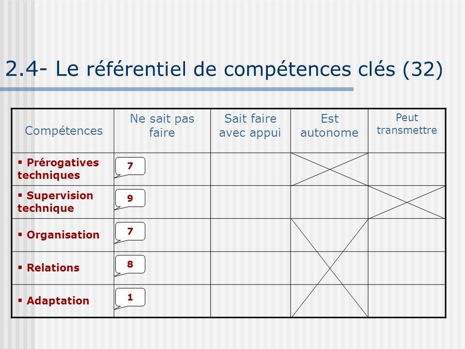 2.4- Le référentiel de compétences clés (32)