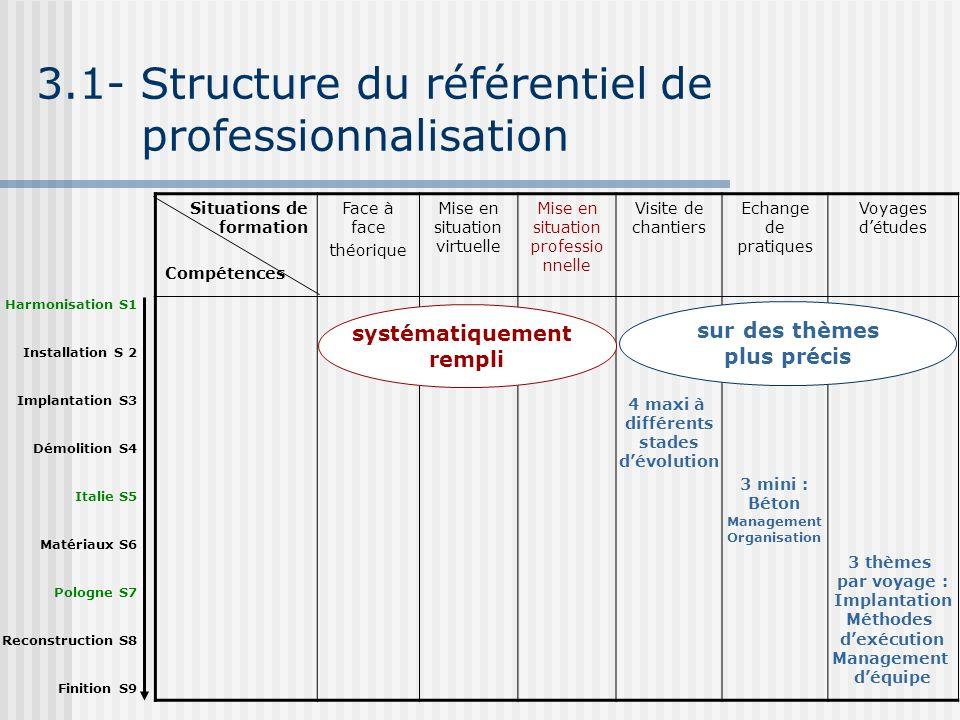 3.1- Structure du référentiel de professionnalisation