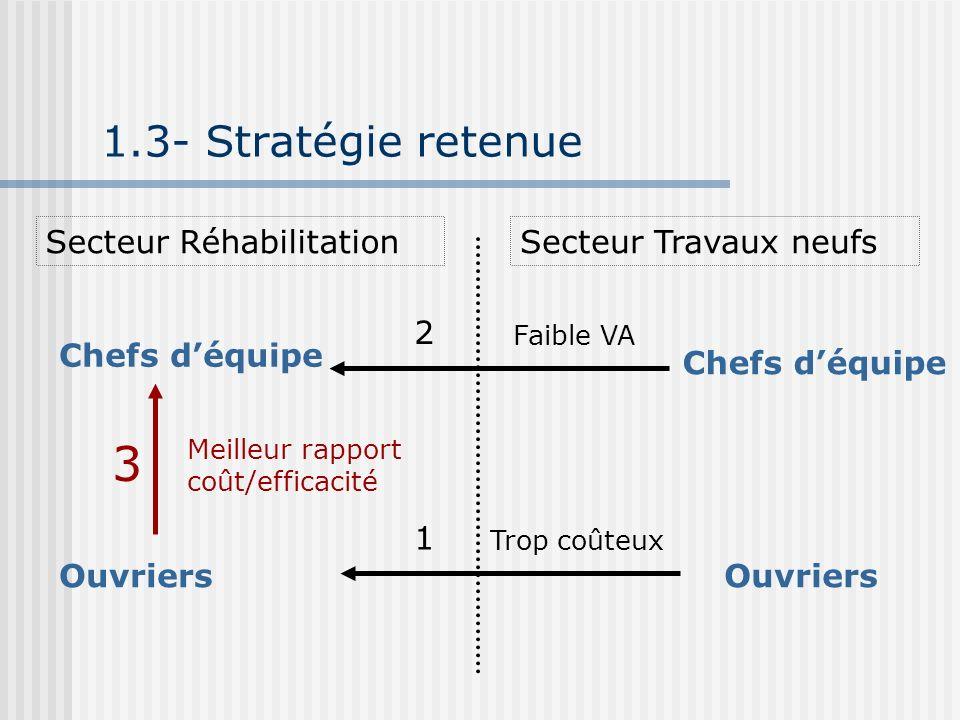 3 1.3- Stratégie retenue Secteur Réhabilitation Secteur Travaux neufs