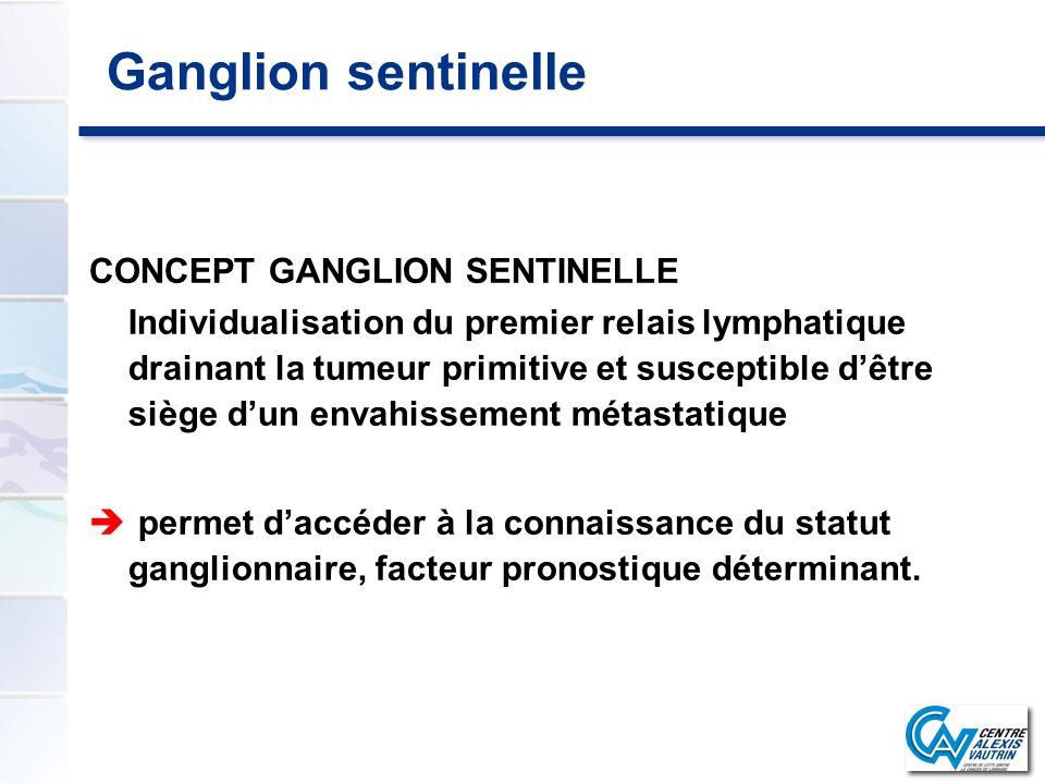 Ganglion sentinelle CONCEPT GANGLION SENTINELLE