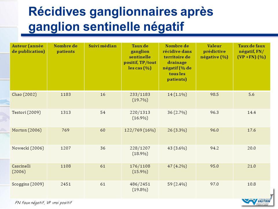 Récidives ganglionnaires après ganglion sentinelle négatif