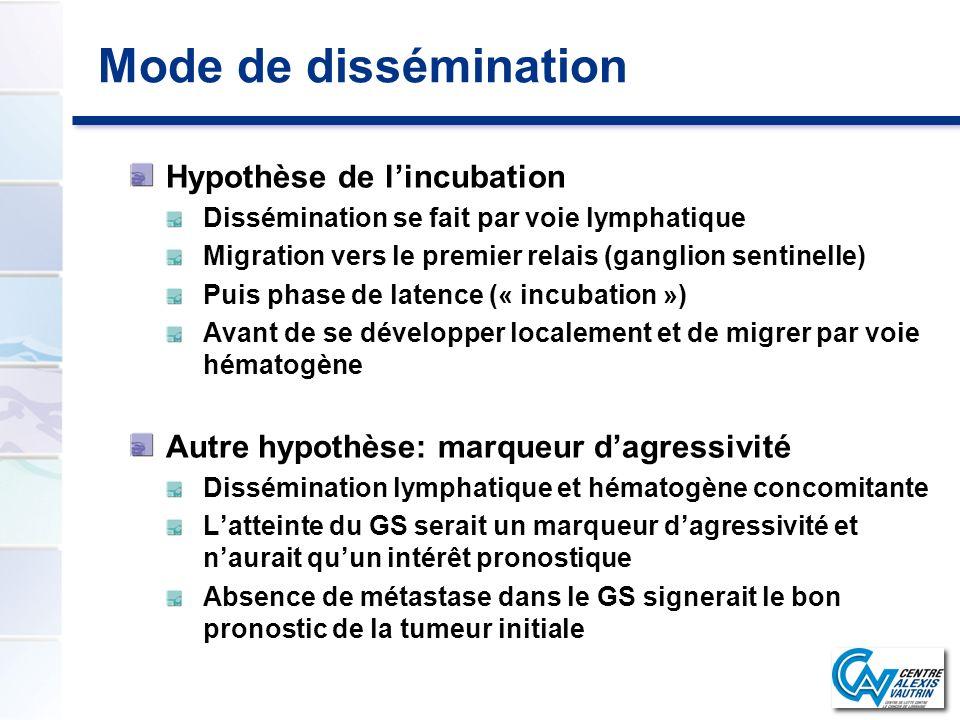 Mode de dissémination Hypothèse de l'incubation