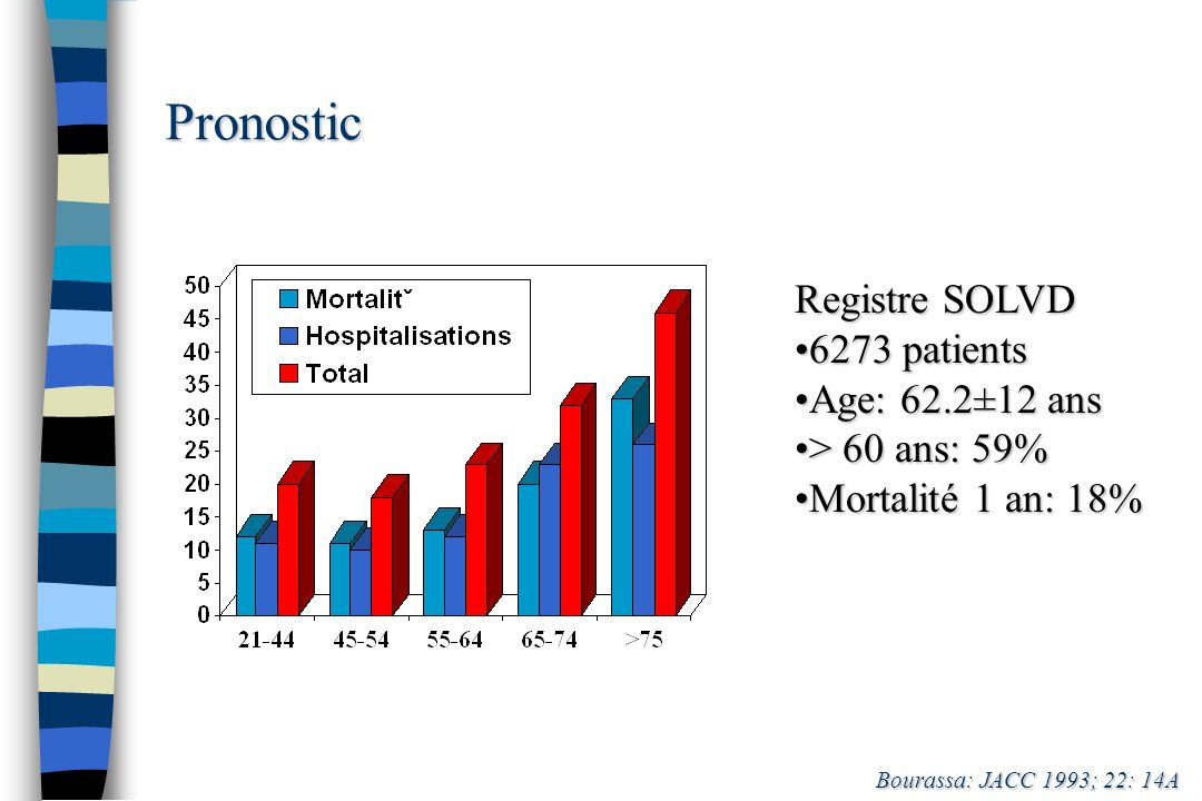 Pronostic Registre SOLVD 6273 patients Age: 62.2±12 ans