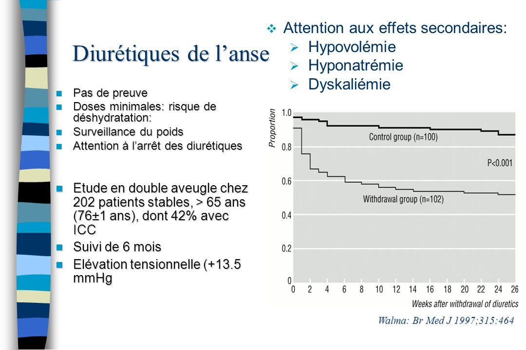 Diurétiques de l'anse Attention aux effets secondaires: Hypovolémie