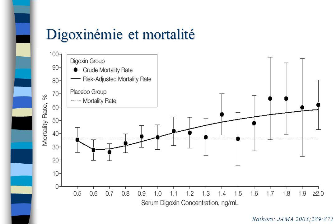 Digoxinémie et mortalité