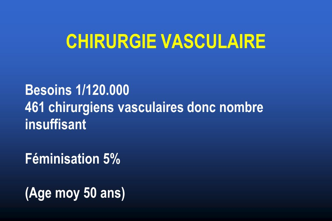 CHIRURGIE VASCULAIRE Besoins 1/120.000