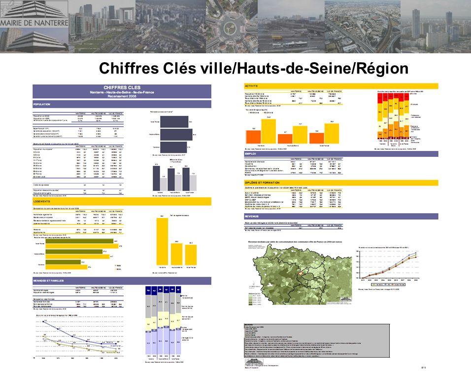 Chiffres Clés ville/Hauts-de-Seine/Région