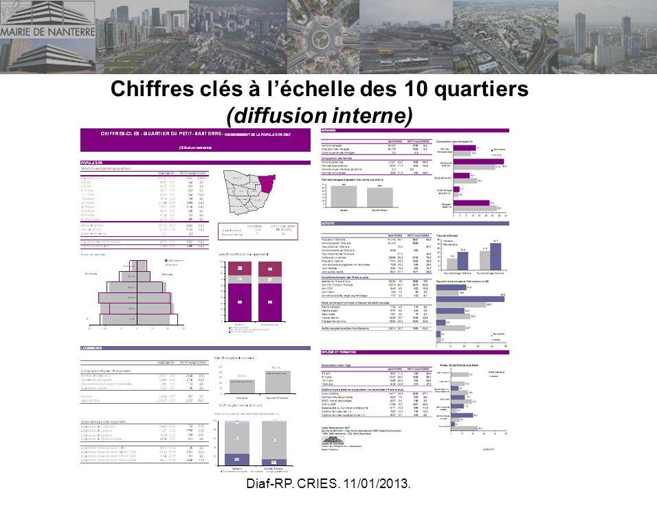 Chiffres clés à l'échelle des 10 quartiers (diffusion interne)