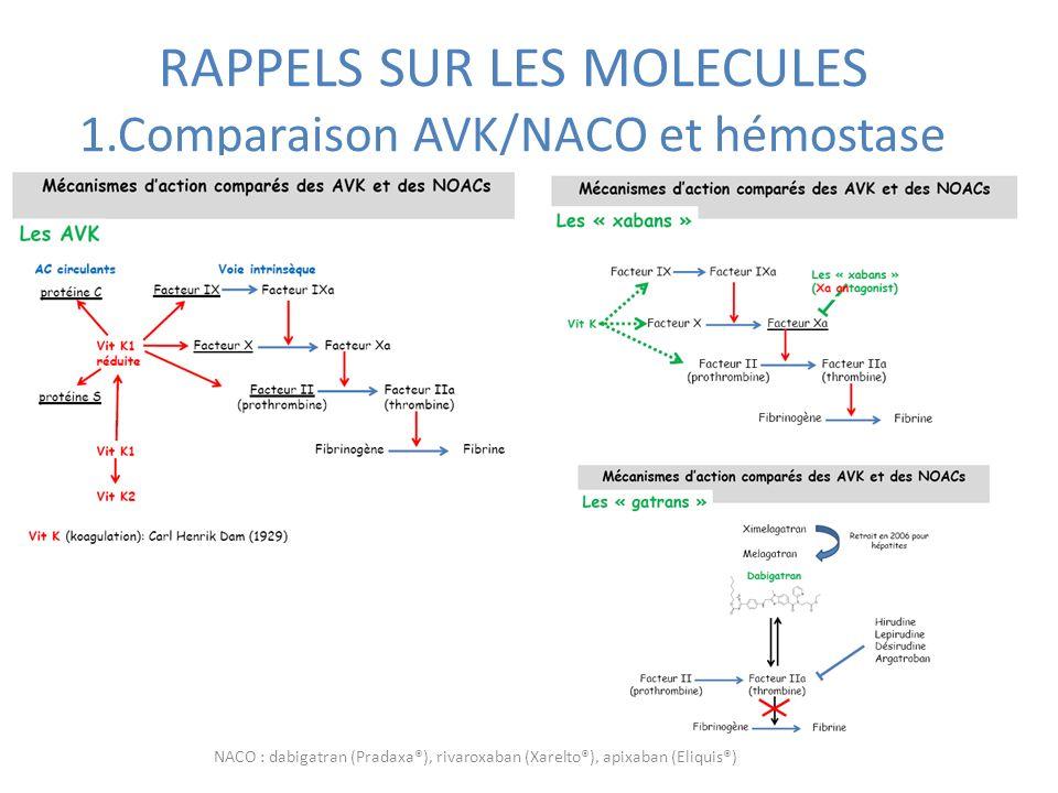 RAPPELS SUR LES MOLECULES 1.Comparaison AVK/NACO et hémostase