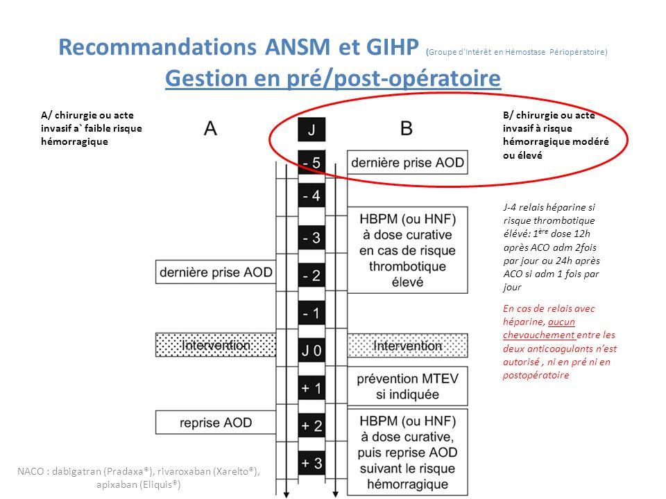 Recommandations ANSM et GIHP (Groupe d Intérêt en Hémostase Périopératoire) Gestion en pré/post-opératoire