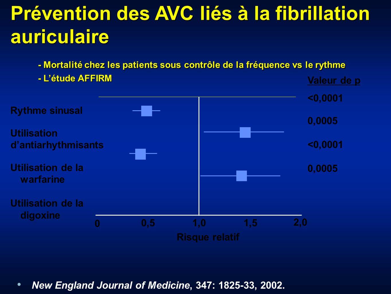 Prévention des AVC liés à la fibrillation auriculaire