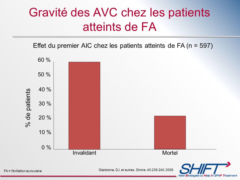 Gravité des AVC chez les patients atteints de FA