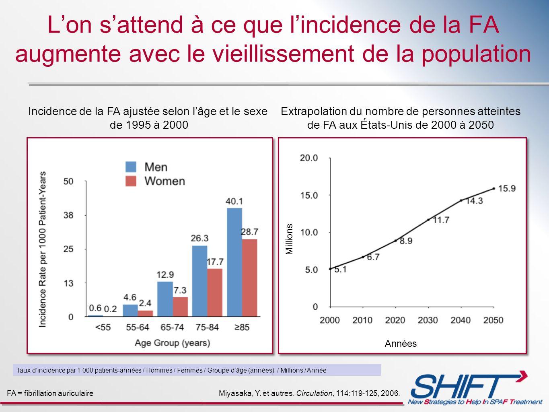 Incidence de la FA ajustée selon l'âge et le sexe de 1995 à 2000