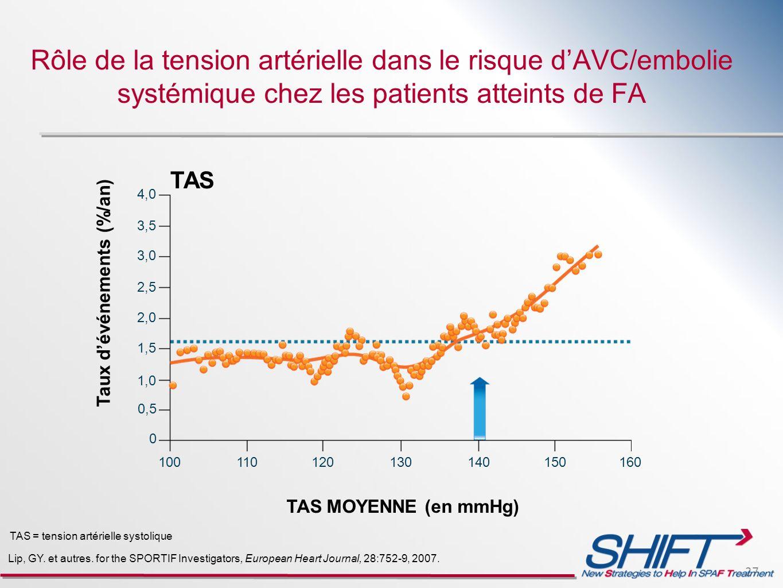 Rôle de la tension artérielle dans le risque d'AVC/embolie systémique chez les patients atteints de FA