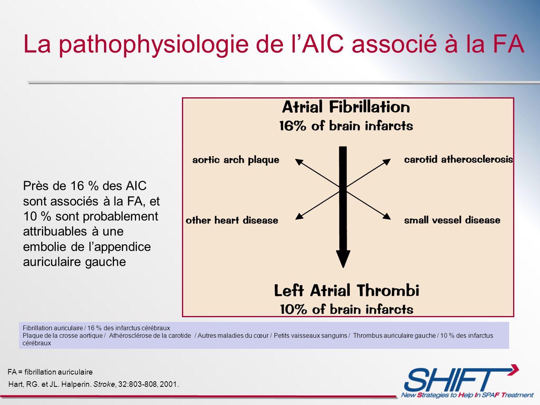 La pathophysiologie de l'AIC associé à la FA