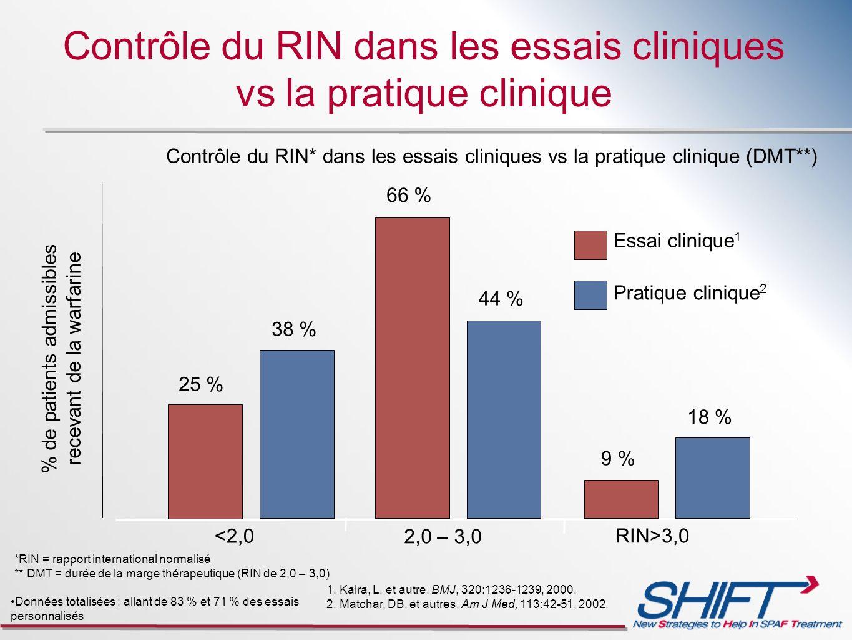 Contrôle du RIN dans les essais cliniques vs la pratique clinique