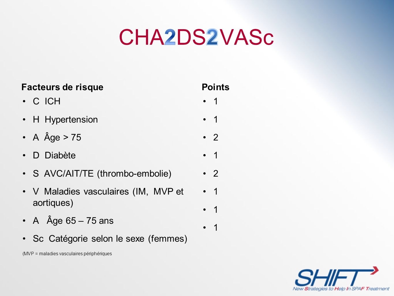 CHA2DS2VASc Facteurs de risque Points C ICH H Hypertension