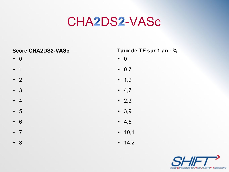 CHA2DS2-VASc Score CHA2DS2-VASc Taux de TE sur 1 an - % 1 2 3 4 5 6 7