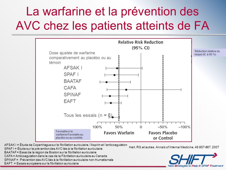 La warfarine et la prévention des AVC chez les patients atteints de FA