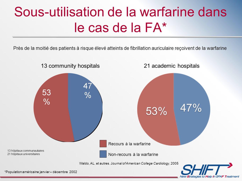 Sous-utilisation de la warfarine dans le cas de la FA*