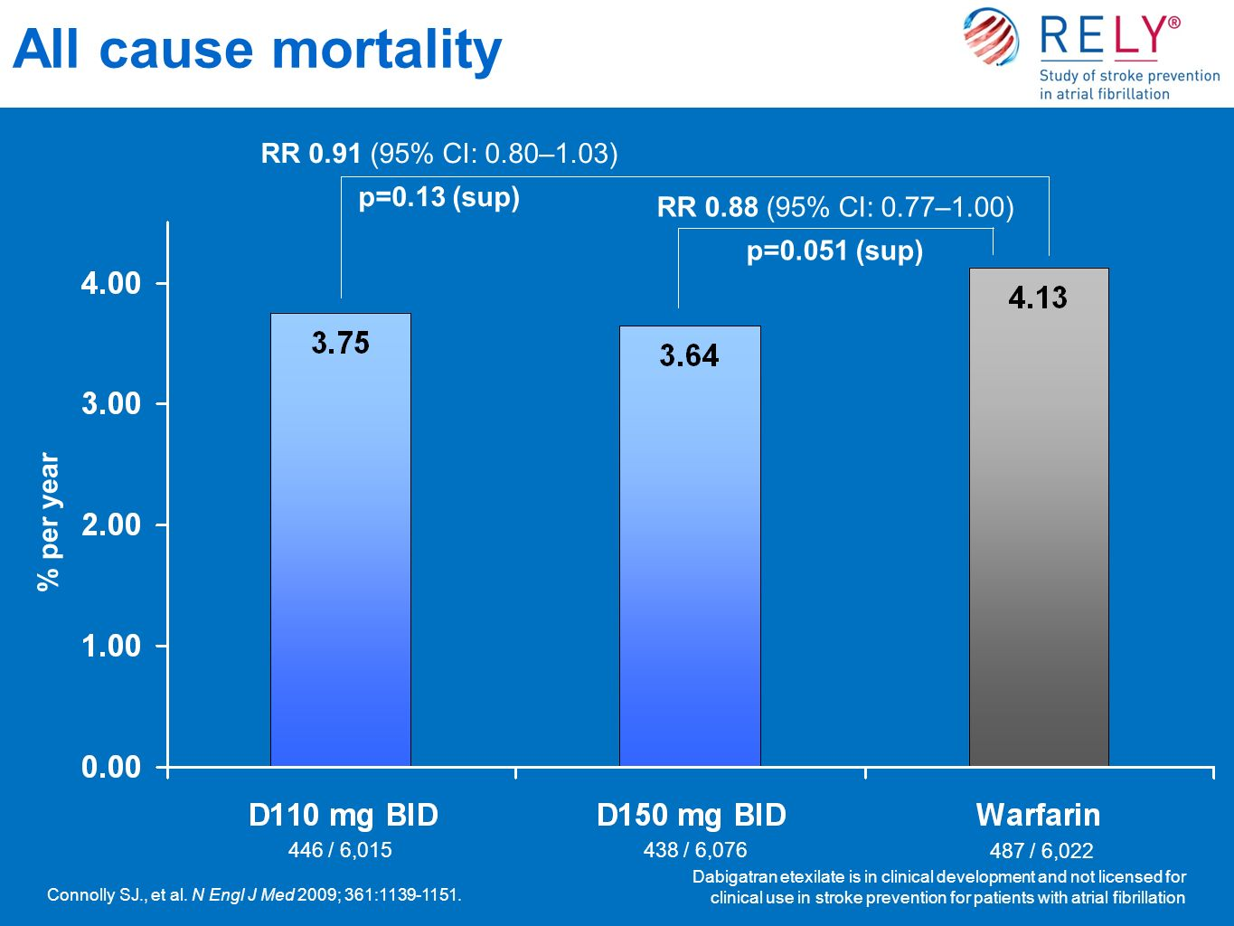 All cause mortality RR 0.91 (95% CI: 0.80–1.03) p=0.13 (sup)