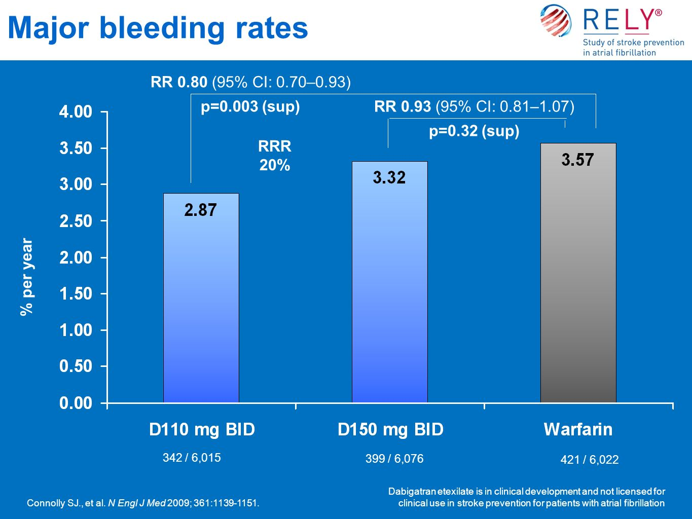 Major bleeding rates RR 0.80 (95% CI: 0.70–0.93) p=0.003 (sup)