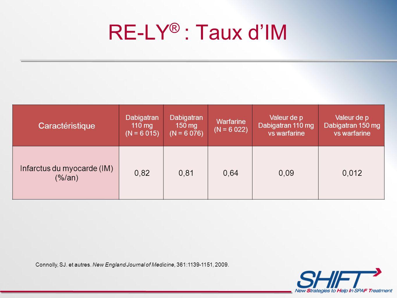 RE-LY® : Taux d'IM Caractéristique Infarctus du myocarde (IM) (%/an)