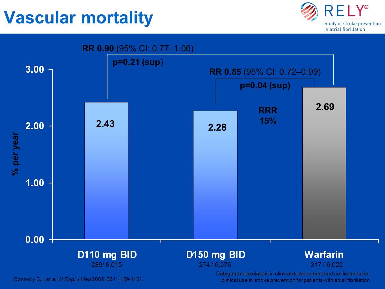 Vascular mortality 2.69 2.43 2.28 RR 0.90 (95% CI: 0.77–1.06)
