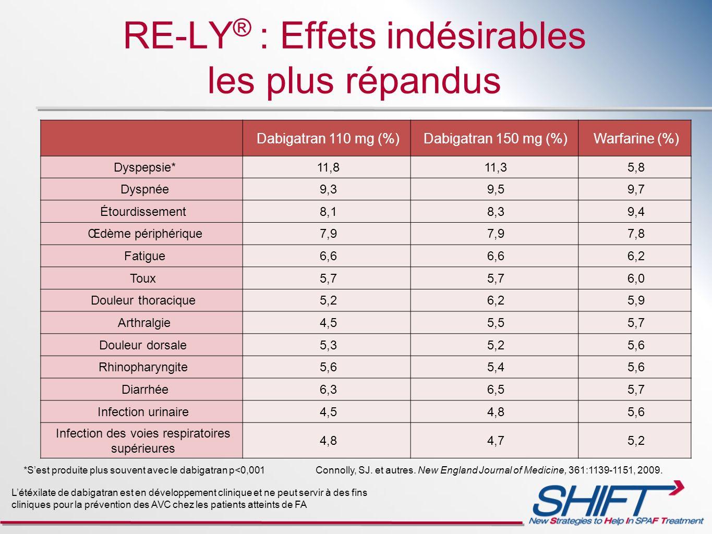 RE-LY® : Effets indésirables les plus répandus
