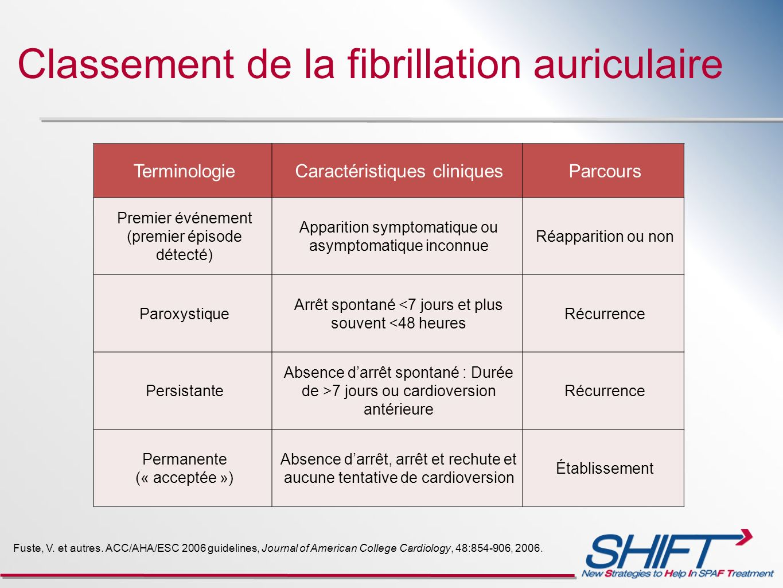 Classement de la fibrillation auriculaire