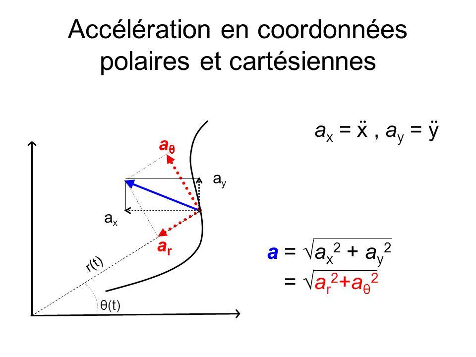 Accélération en coordonnées polaires et cartésiennes