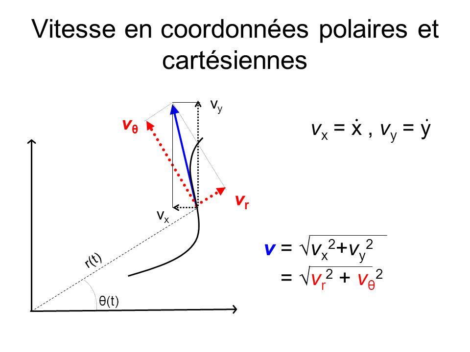 Vitesse en coordonnées polaires et cartésiennes