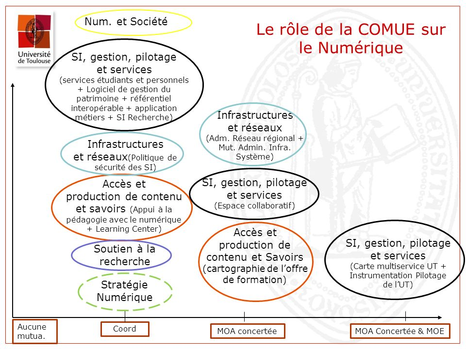 Le rôle de la COMUE sur le Numérique