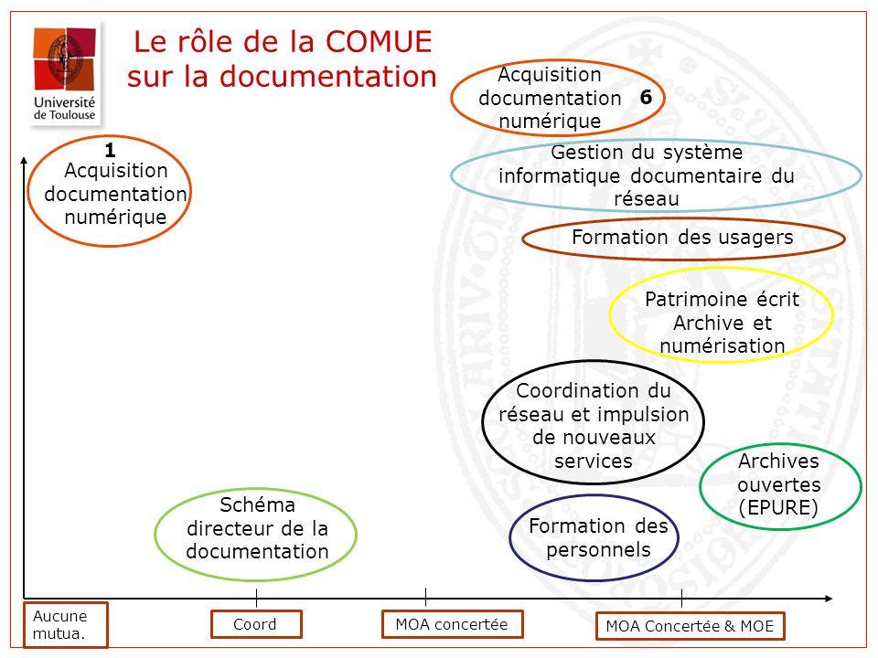 Le rôle de la COMUE sur la documentation