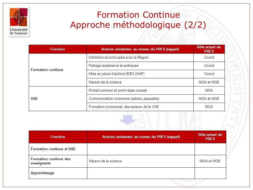 Formation Continue Approche méthodologique (2/2)