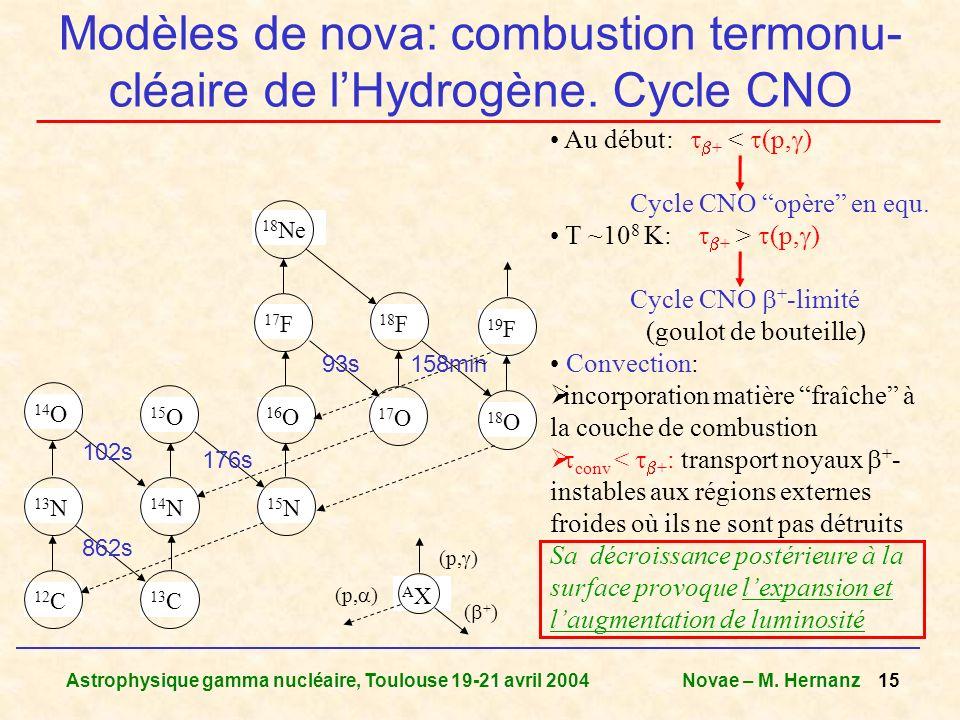 Modèles de nova: combustion termonu- cléaire de l'Hydrogène. Cycle CNO