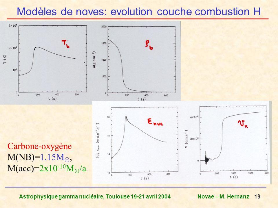 Modèles de noves: evolution couche combustion H