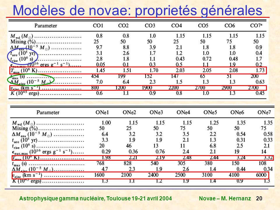 Modèles de novae: proprietés générales