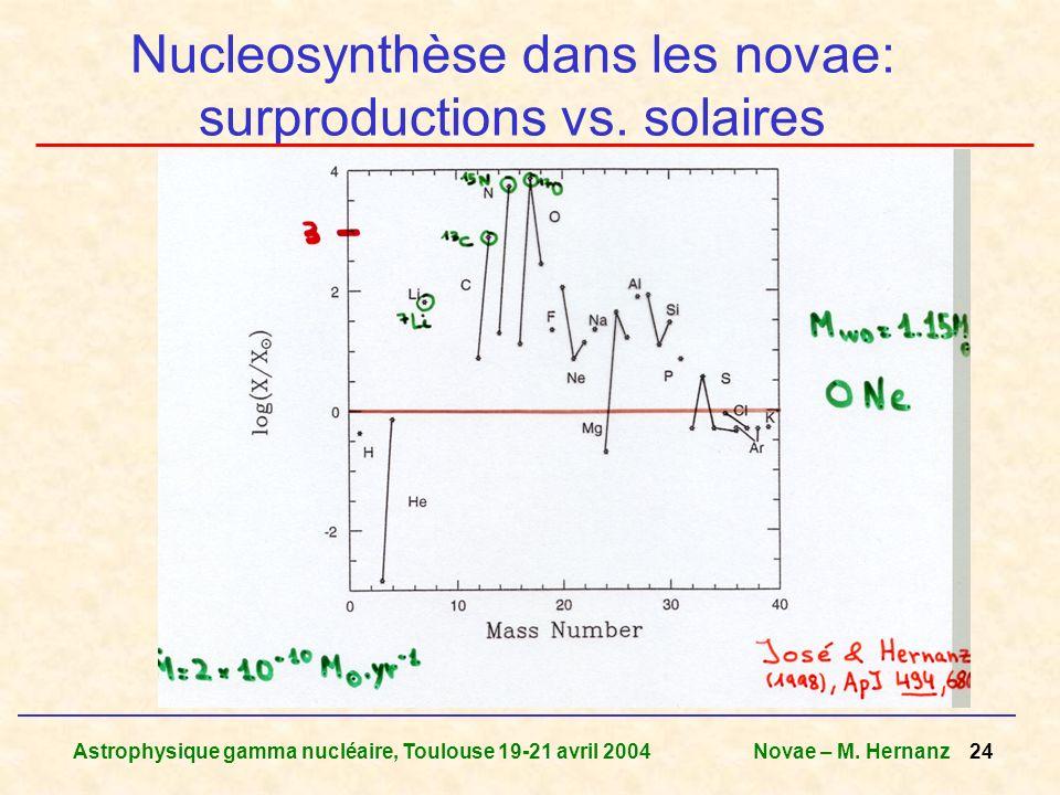 Nucleosynthèse dans les novae: surproductions vs. solaires