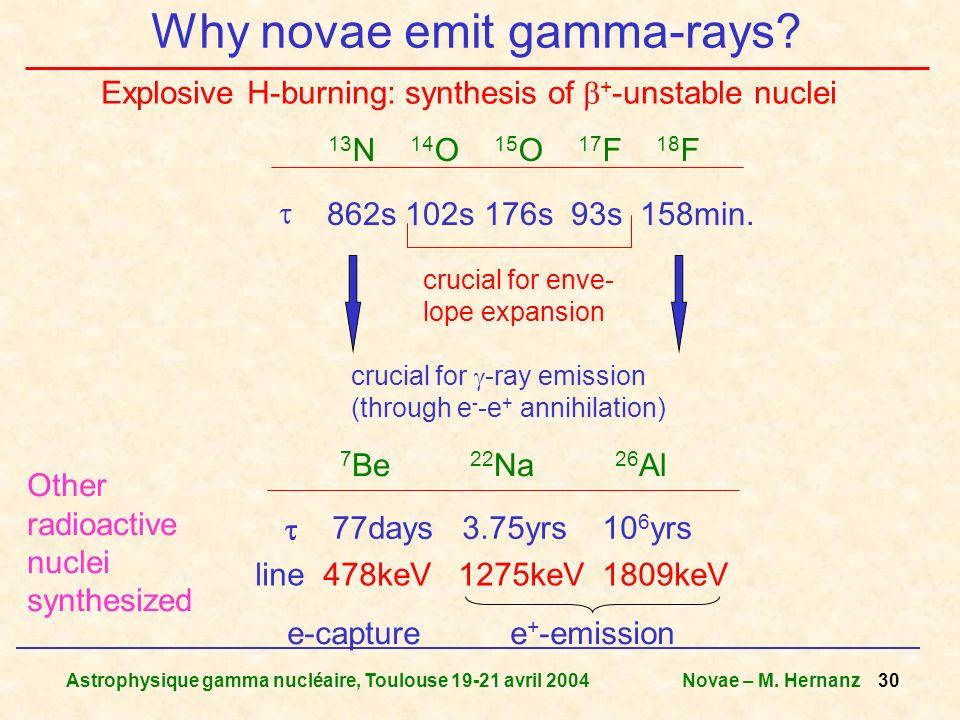 Why novae emit gamma-rays