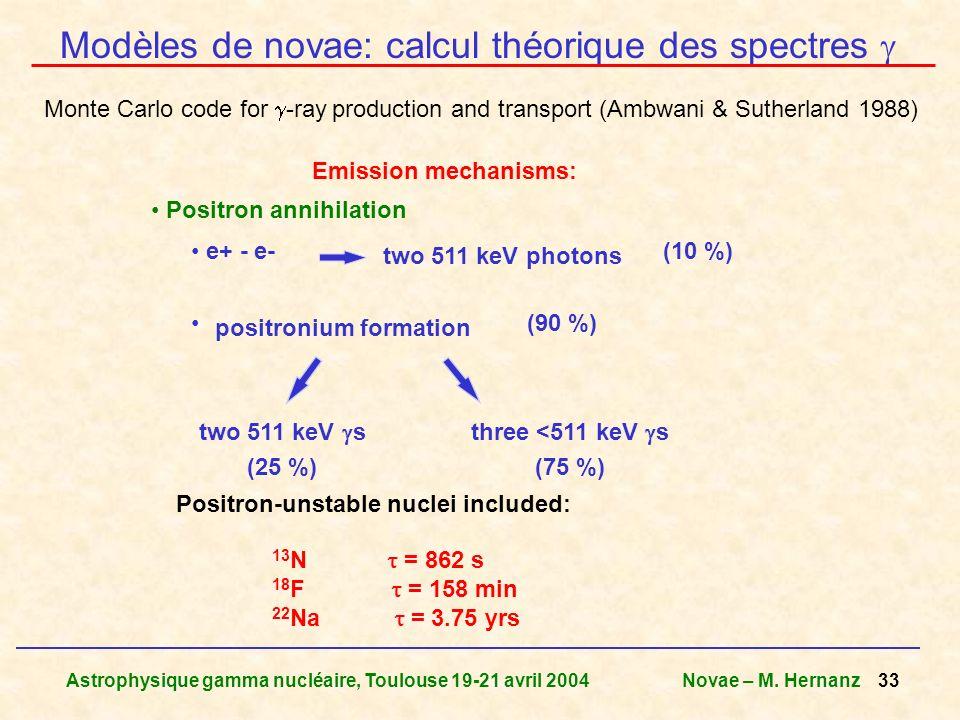 Modèles de novae: calcul théorique des spectres 