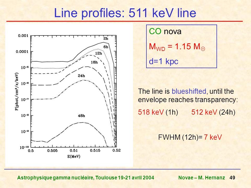 Line profiles: 511 keV line
