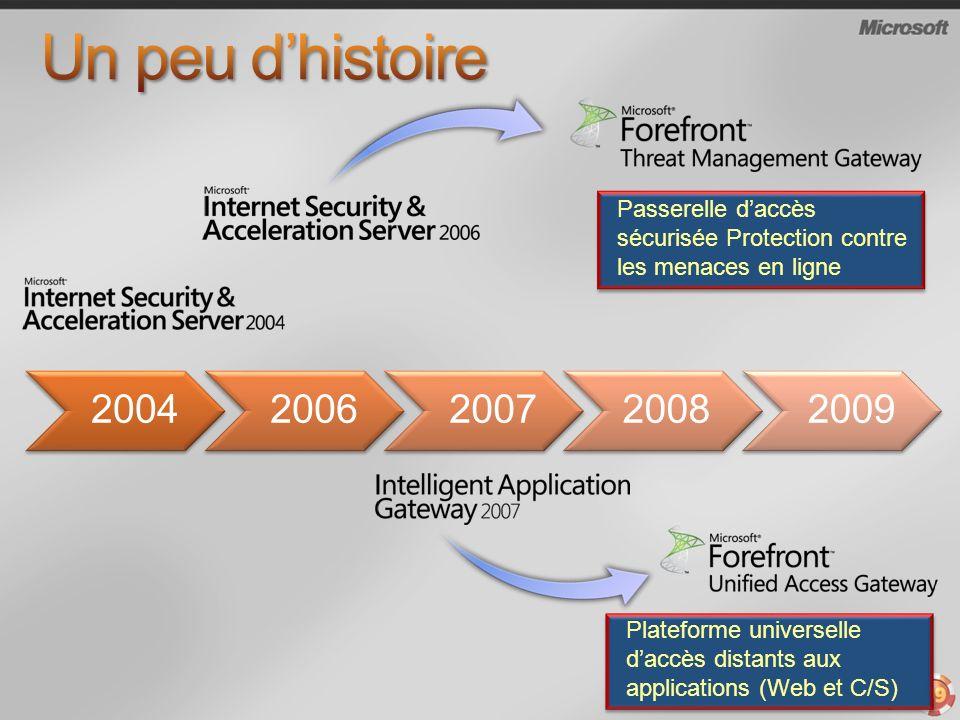 Un peu d'histoire 2004. 2006. 2007. 2008. 2009. Passerelle d'accès sécurisée Protection contre les menaces en ligne.