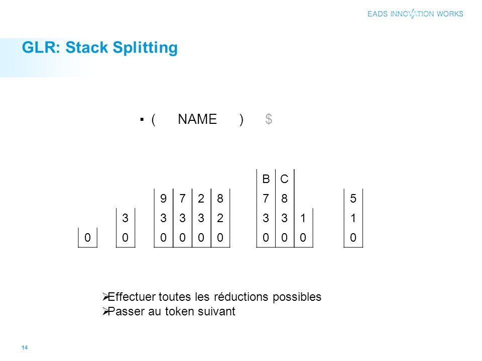 GLR: Stack Splitting ▪ ( NAME ) $ 3 9 3 7 3 2 3 8 2 B C 7 8 3 1 5 1
