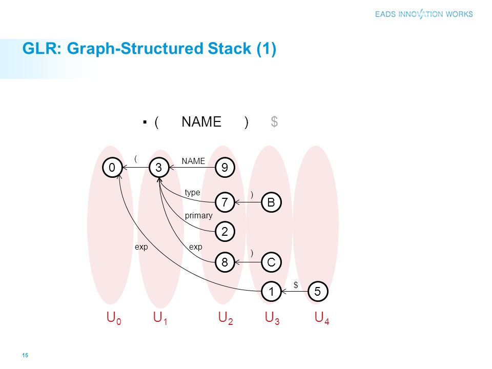 GLR: Graph-Structured Stack (1)