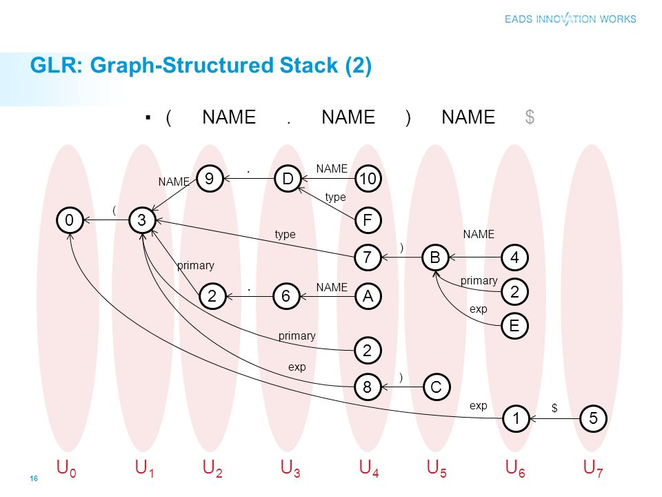 GLR: Graph-Structured Stack (2)