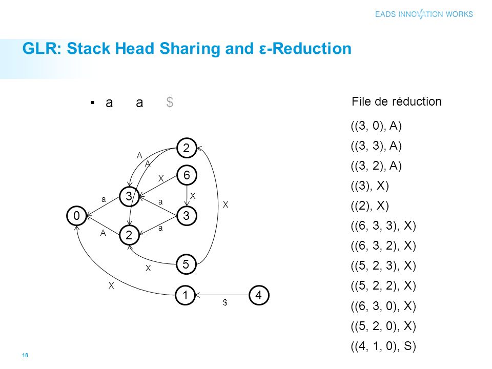GLR: Stack Head Sharing and ε-Reduction