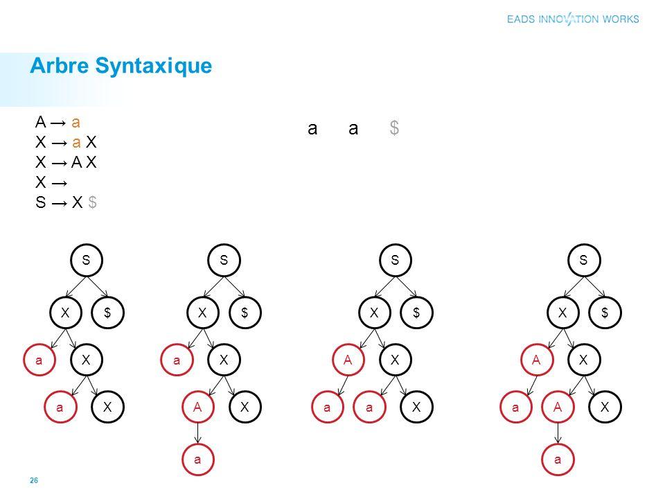 Arbre Syntaxique a a $ A → a X → a X X → A X X → S → X $ S S S S X $ X