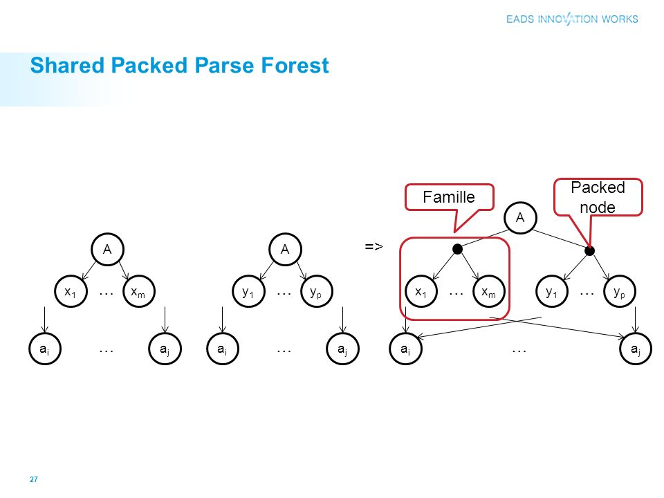 Shared Packed Parse Forest